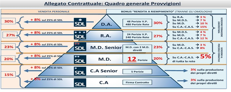 Network Marketing e SDL Centrostudi – Parte 2